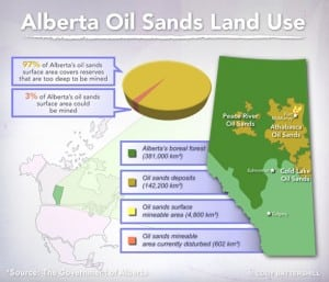 Oil Sands Land Use Calgary Alberta