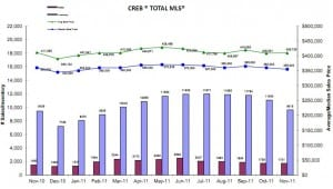 Calgary Real Estate Market Update November 2011 year over year price gains