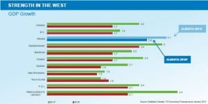 GDP Alberta Growth Chart