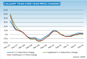 Calgary Real Estate Market Update March 2012 year over year price gains