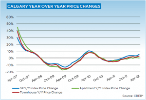 Calgary Real Estate Market Update April 2012 year over year price gains