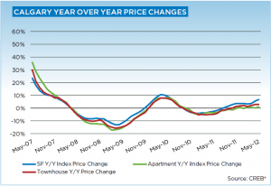 Calgary Real Estate Market Update May 2012 year over year price gains