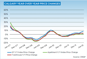 Calgary Real Estate Market Update July 2012 year over year price gains