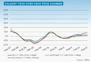 Calgary home prices chart