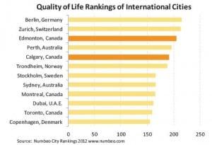 Calgary 5th Highest Quality of Life 2012