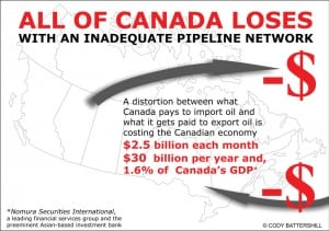 Oil and Gas Opposition Canada