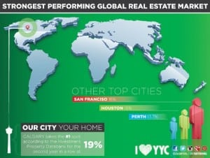 Calgary Strongest Performing Real Estate Market Investments