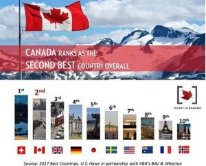 Canada best countries 2017 US News infographic
