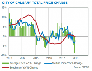 calgary real estate market update year-over-year price gains january 2018