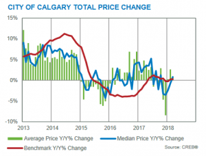 calgary real estate market update march 2018 year over year price gains