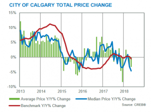 year-over-year benchmark prices calgary residential market may 2018
