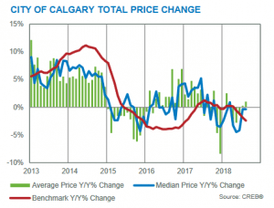 calgary real estate market update august 2018 months of inventory versus benchmark prices versus sales