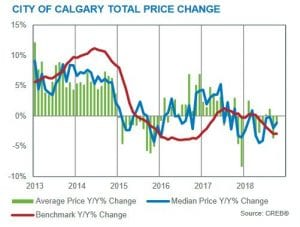 october 2018 calgary residential market benchmark prices