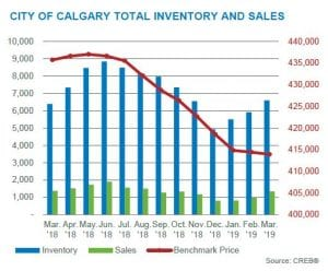 calgary real estate market update inventory and sales march 2019