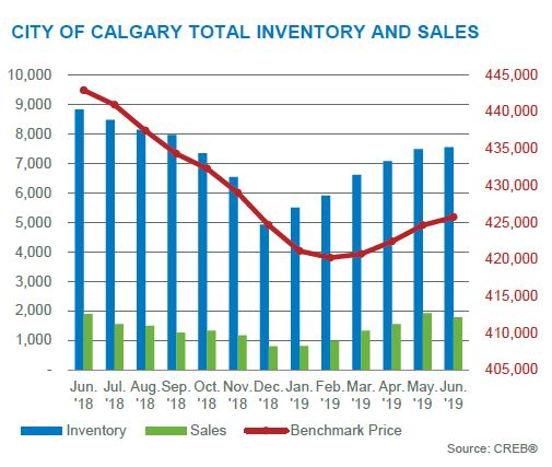 june 2019 calgary residential market inventory sales activity chart