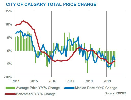 june 2019 calgary residential market statistics price changes