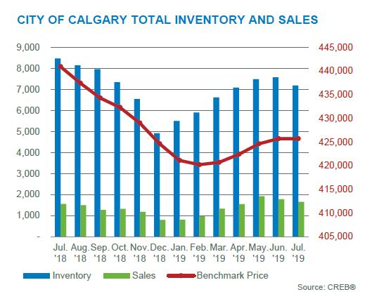 calgary residential real estate market total inventory and sales july 2019