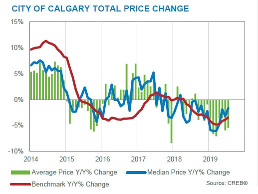 calgary residential market statistics july 2019 total price changes