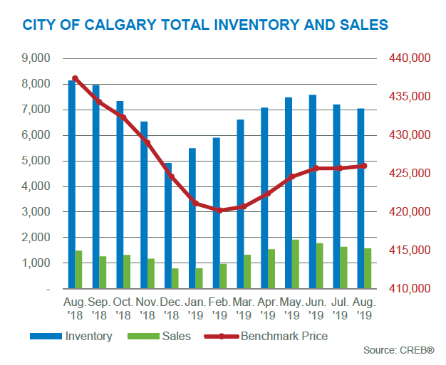 august 2019 inventory sales activity chart CREB