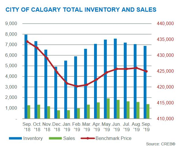 calgary real estate statistics september 2019 sales activity chart