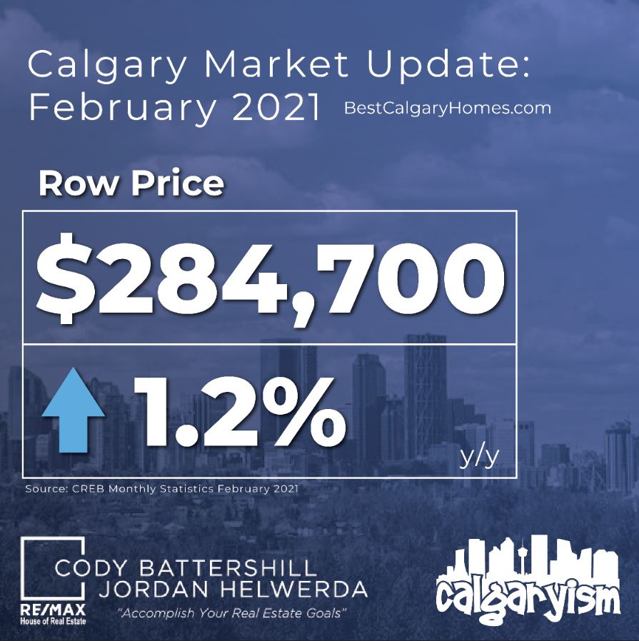 Calgary real estate market townhome row house facts february 2021