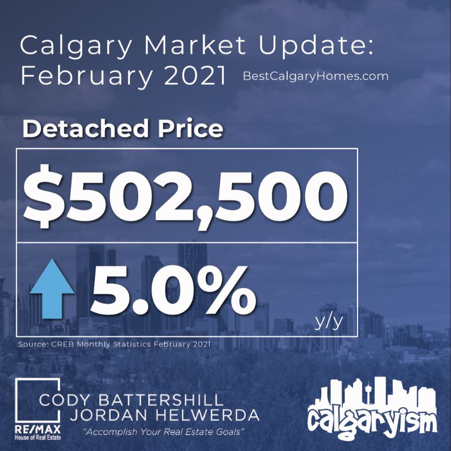Calgary real estate market detached statistics february 2021