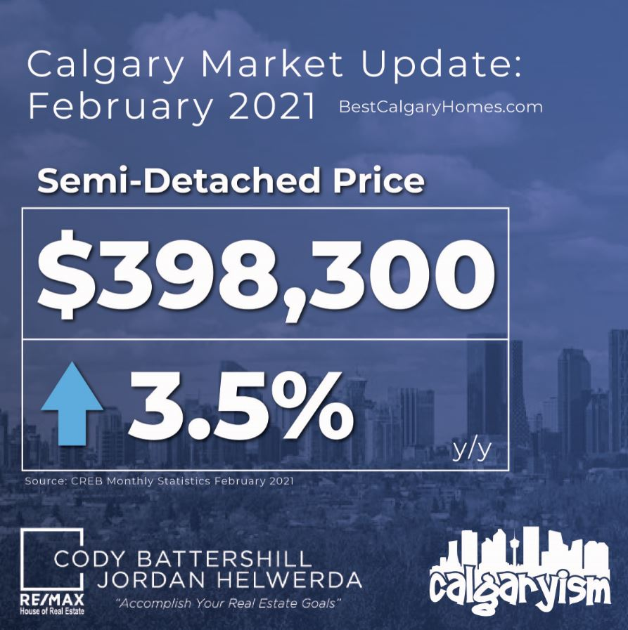 Calgary real estate market detached sector february 2021
