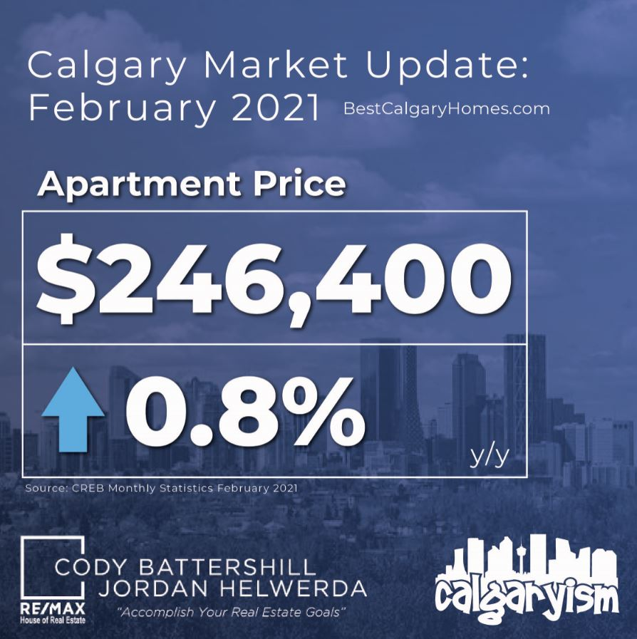 Calgary real estate market Apartment statistics February 2021