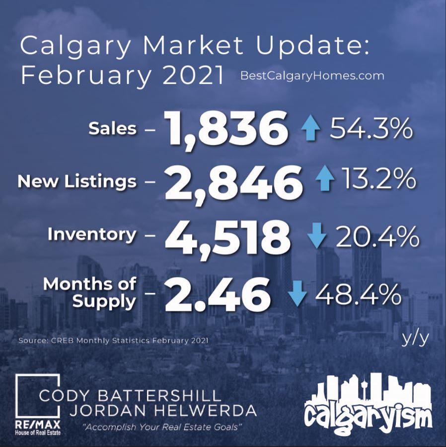 Calgary real estate market update february 2021