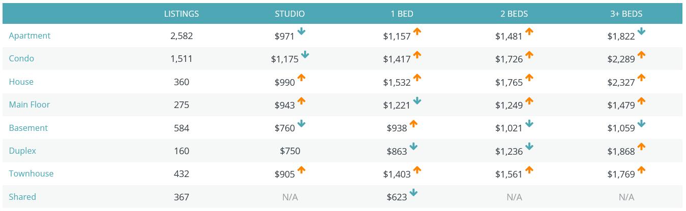 rent faster rental rates