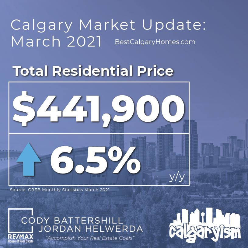 Calgary real estate market update march 2021 - total residential price