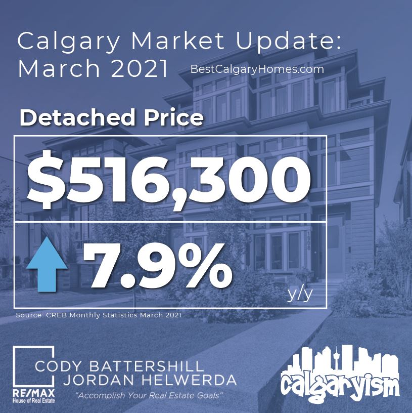 Calgary real estate market update march 2021 - detached homes