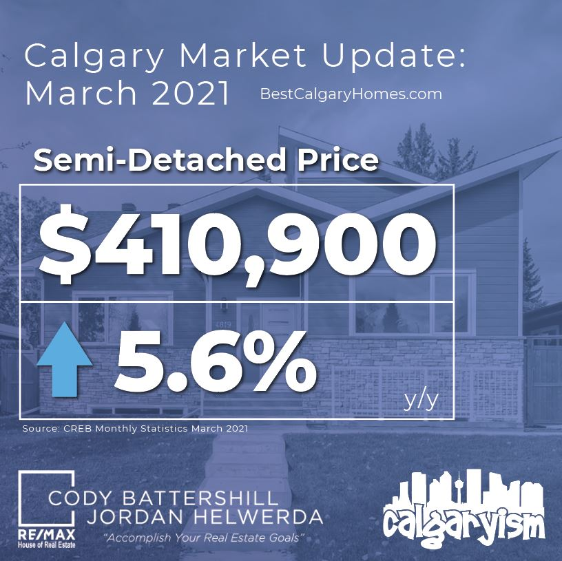 Calgary real estate market update march 2021 - semi-detached prices