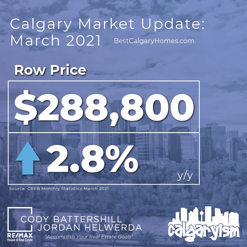 Calgary real estate market update march 2021 - townhouse prices