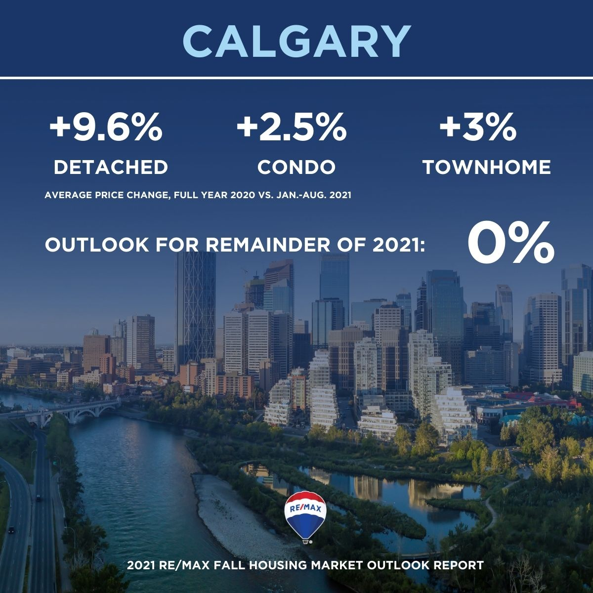 Canadian Remax Calgary Housing Market Statistics Fall 2021 Outlook